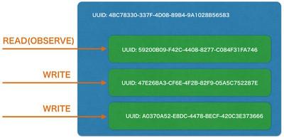 図6 BLEではService UUIDを指定して接続し,CharacteristicのUUIDを指定してread/writeなどを行う
