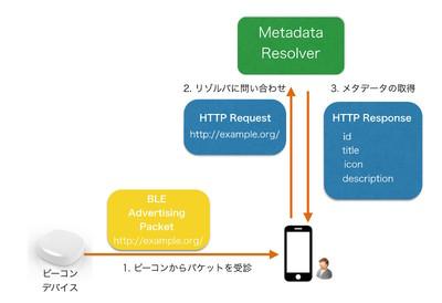 図1 抽出したURLについてMetadata Resolverに問い合わせる