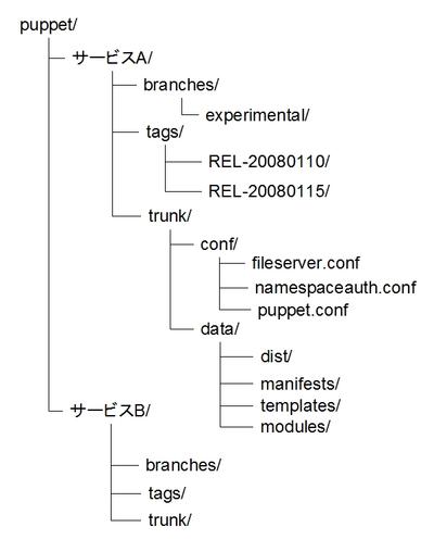 Subversionリポジトリ上でのファイルの配置