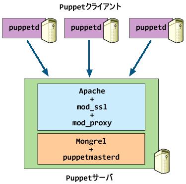 Apache+Mongrelの単一構成例