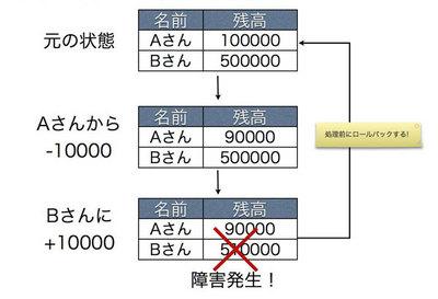 図3 トランザクション処理:異常処理