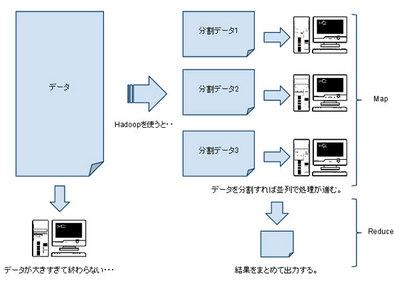 図1 Hadoopを使わない処理とHadoopを使った処理の違い