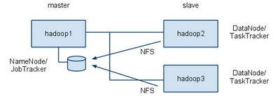 図1 システム構成図