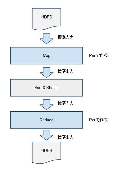 図1 PerlによるMapReduce処理