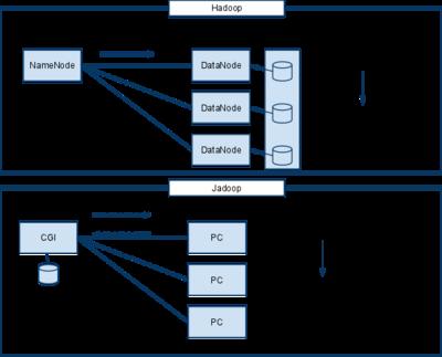 図1 HadoopとJadoop