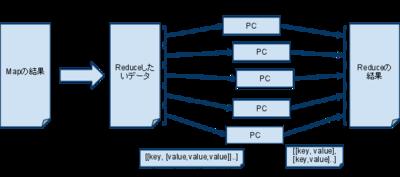 図3 Reduce処理