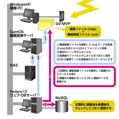 図1 動画関連システム構成図