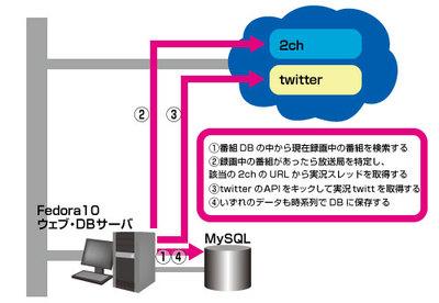 図2 実況データシステム構成図