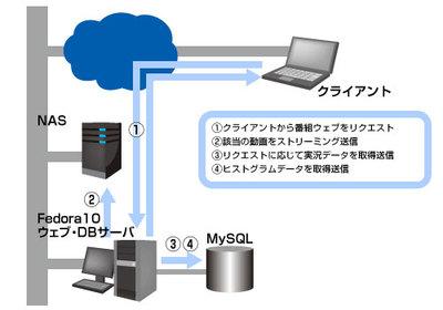図3 ウェブシステム構成図