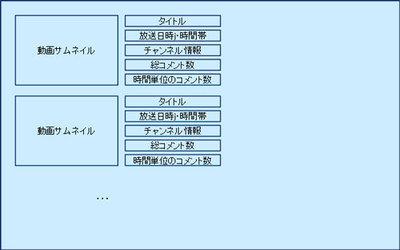 図1 動画選択画面の構成