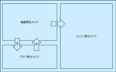図3 各エリアの相互関係