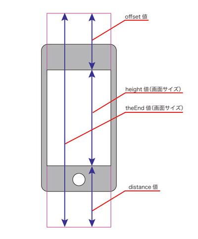 図1 iPhoneとテーブルにおける各変数の意味
