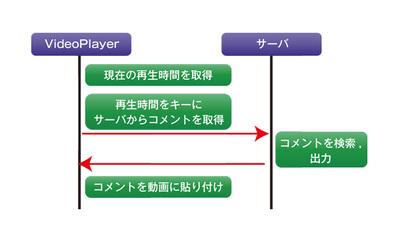 図1 コメント取得のシーケンス概要