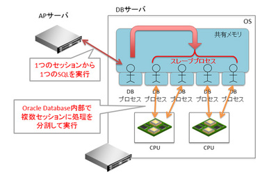 図2 Oracle側でSQL文を分割処理する