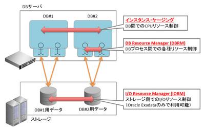 図3 Oracleのリソース・マネジメント機能