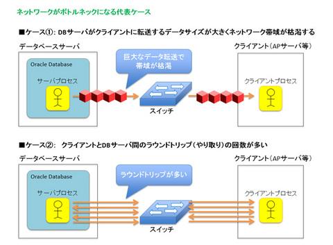 図1 ネットワークがボトルネックになる2つのケース