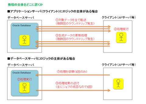 図3 処理の主体をどこに置くか