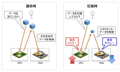 図1 圧縮がCPUやディスクへ与える影響