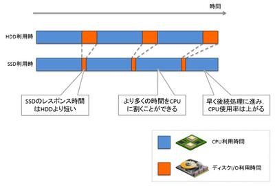 図2 CPU使用率が上がる例