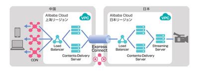 Express Connectを使った日本=中国CDN網の構成