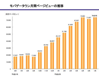 図3 モバゲータウン月刊PV推移