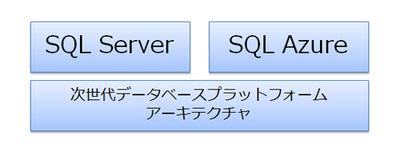 図2 SQL AzureとSQL Server