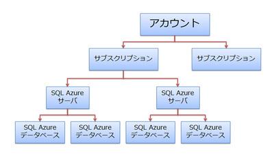 図3 Windows Live IDアカウント/サブスクリプションとSQL Azure