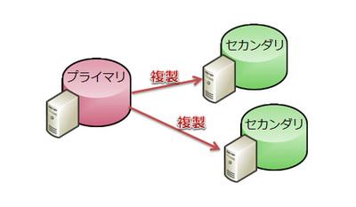 図4 SQL Azureの3重化構成
