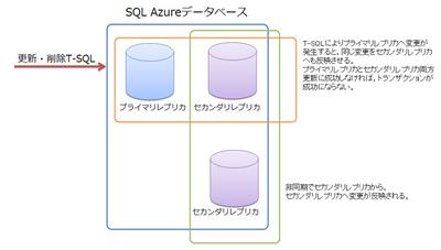 図1 SQL Azureのデータ三重化