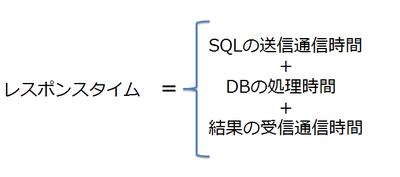 図1 SQL Azureのレスポンスタイム