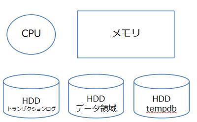 図3 SQL Azureの処理時間に関わるコンポーネント