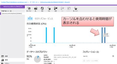図4 SQL Azure管理ポータルでCPU使用時間を知る方法