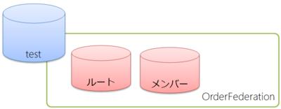 図4 フェデレーション作成時のデータベースの状況