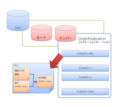 図1 OrderFederationの状況