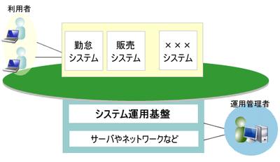 図 日々の業務に関わるシステム運用