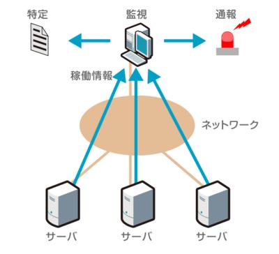 図1 各種サーバやネットワークからの稼働情報を収集して監視する様子