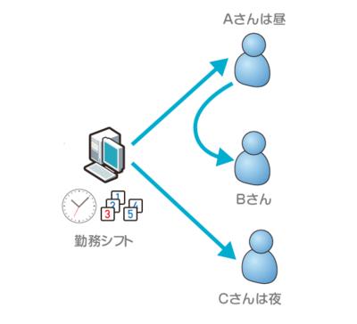 図2 あらかじめ決められた勤務シフトに基づき障害の通報相手を変更する