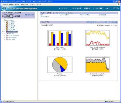 図3 JP1における性能監視画面の例
