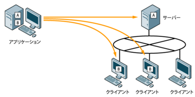 図1 サーバーやクライアントにアプリケーションを配布する様子