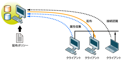 図2 配布先管理を自動化する