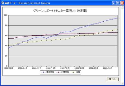 図 JP1における電源OFF設定率の画面例