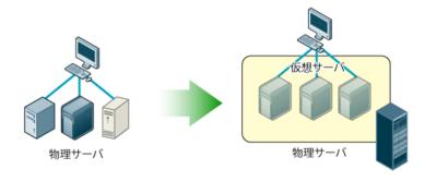 図1 異なるベンダーの複数サーバが1つの物理サーバに集約