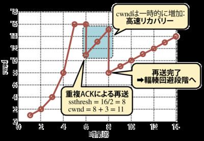 図4 高速リカバリ