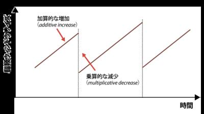 図2 AIMD制御のイメージ