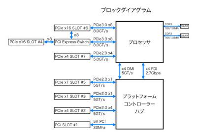 あるマザーボードのブロックダイアグラム。同じPCI Express x16でも,上流レーンの設計と帯域幅が異なるケースがある