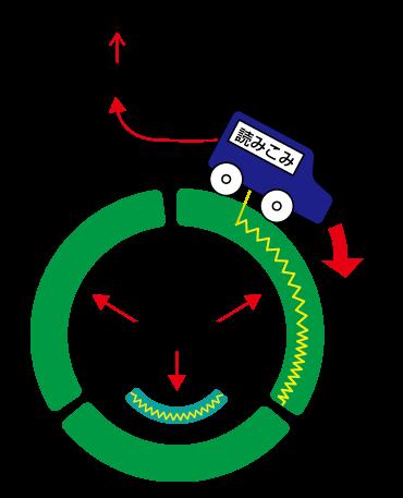 図13 リングバッファの図解。図では1つのリングバッファが3ピリオドで構成されている