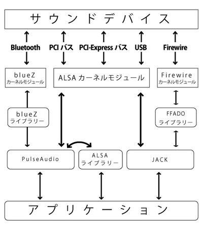 図3 Linuxのサウンドシステムの概念図