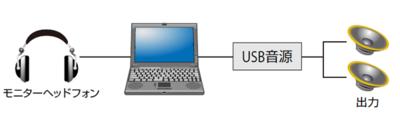 図3 サンドハードウェアの最小構成