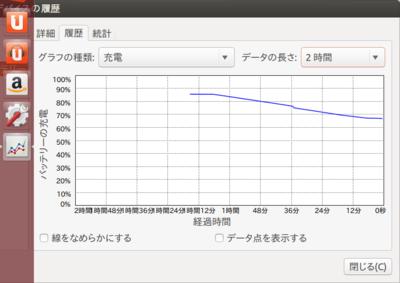 図2 FirefoxでYouTubeのマークの演説を1時間再生し続けた状態。20%弱減っている