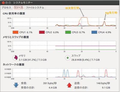 図1 ack/ag実行時のシステム負荷。agはackに比べ,マルチCPUをうまく利用していることがわかる